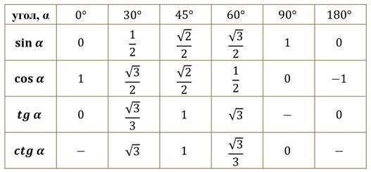 таблица синусов косинусов и тангенсов фото малоизвестном факте